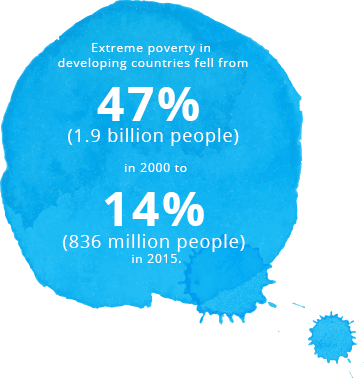 Extreme poverty in developing countries fell from 47% (1.9 billion people) in 2000 to 14% (836 million people) in 2015.
